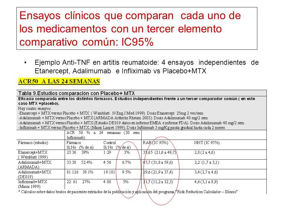 Ensayos clínicos que comparan cada uno de los medicamentos con un tercer elemento comparativo común: IC95%