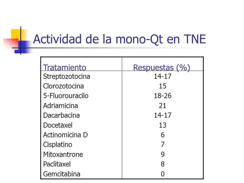 Actividad de la mono-Qt en TNE