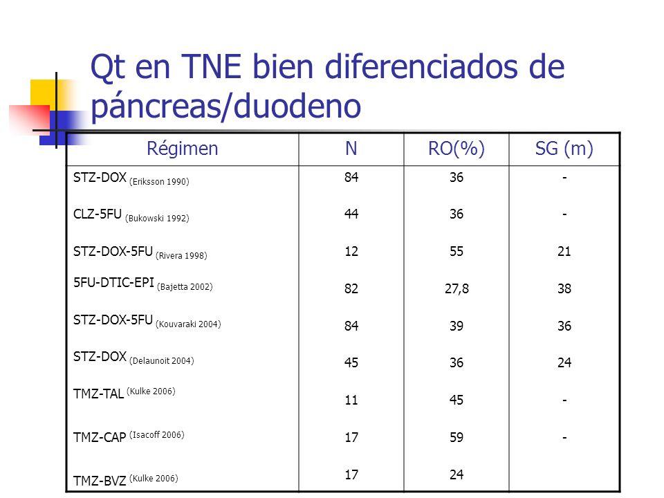 Qt en TNE bien diferenciados de páncreas/duodeno