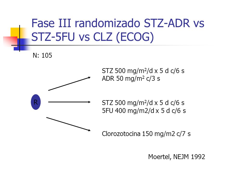 Fase III randomizado STZ-ADR vs STZ-5FU vs CLZ (ECOG)