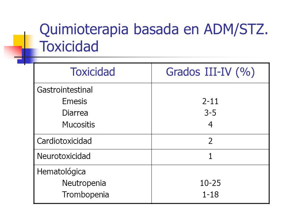 Quimioterapia basada en ADM/STZ. Toxicidad