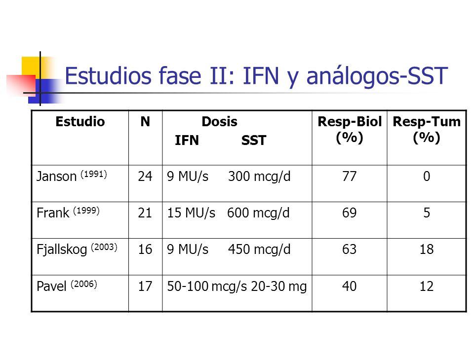 Estudios fase II: IFN y análogos-SST