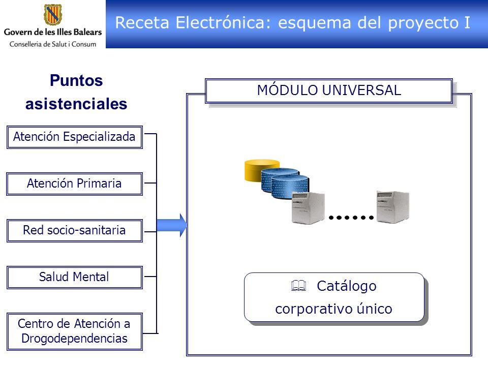 Receta Electrónica: esquema del proyecto I
