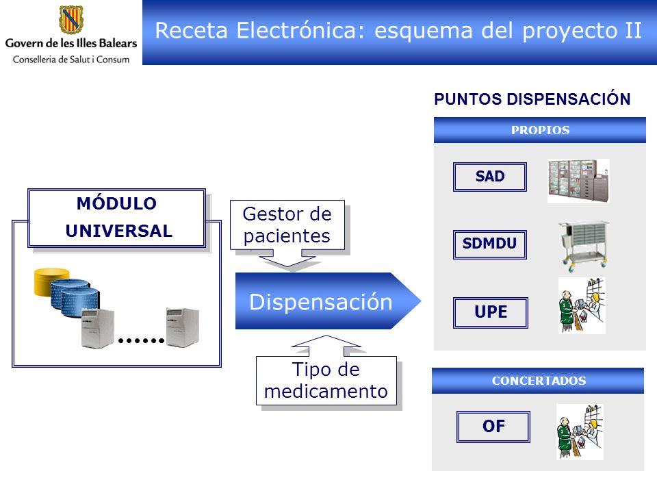 Receta Electrónica: esquema del proyecto II