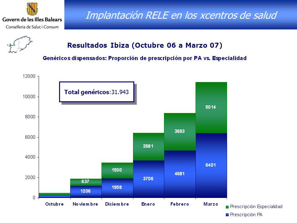 Implantación RELE en los xcentros de salud
