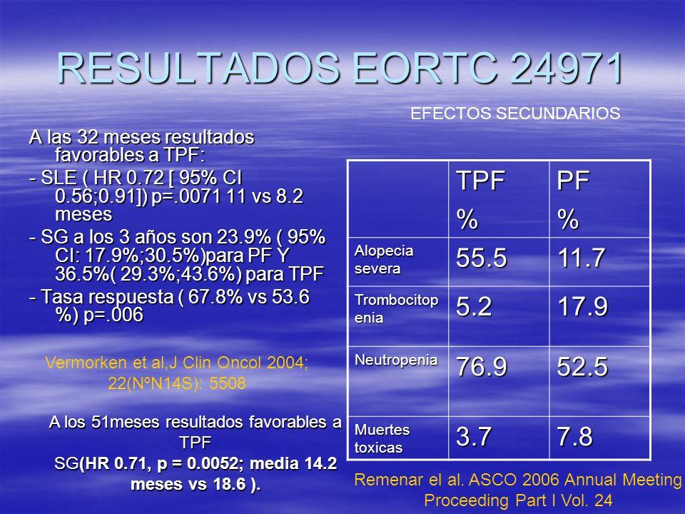 RESULTADOS EORTC 24971 TPF % PF 55.5 11.7 5.2 17.9 76.9 52.5 3.7 7.8