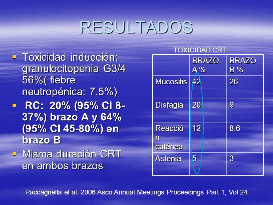 RESULTADOS TOXICIDAD CRT. Toxicidad inducción: granulocitopenia G3/4 56%( fiebre neutropénica: 7.5%)