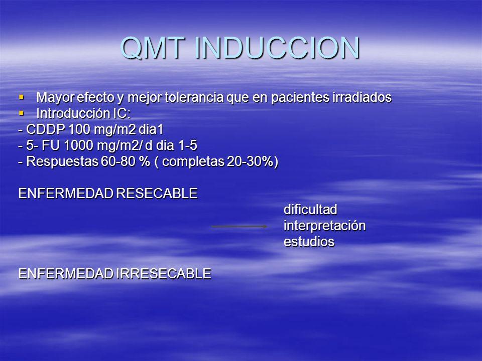 QMT INDUCCION Mayor efecto y mejor tolerancia que en pacientes irradiados. Introducción IC: - CDDP 100 mg/m2 dia1.