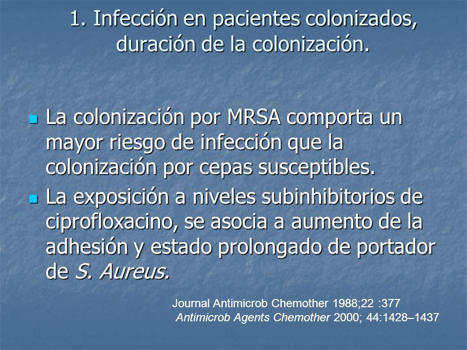 1. Infección en pacientes colonizados, duración de la colonización.