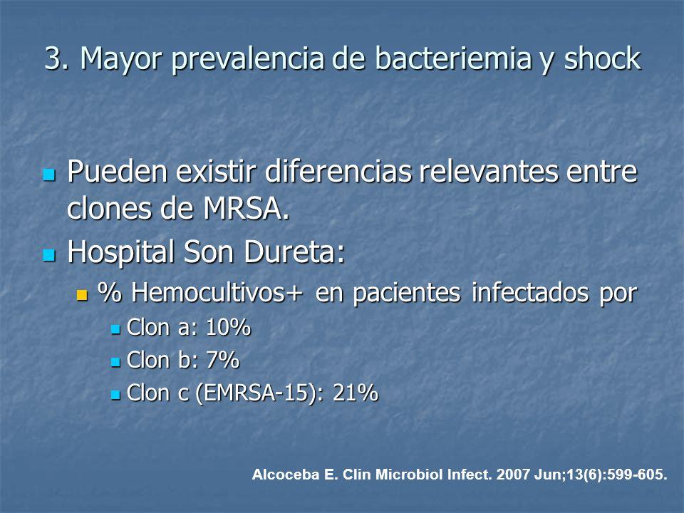 3. Mayor prevalencia de bacteriemia y shock
