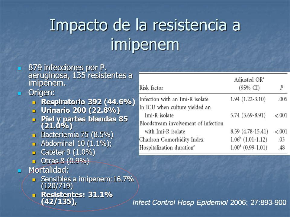 Impacto de la resistencia a imipenem