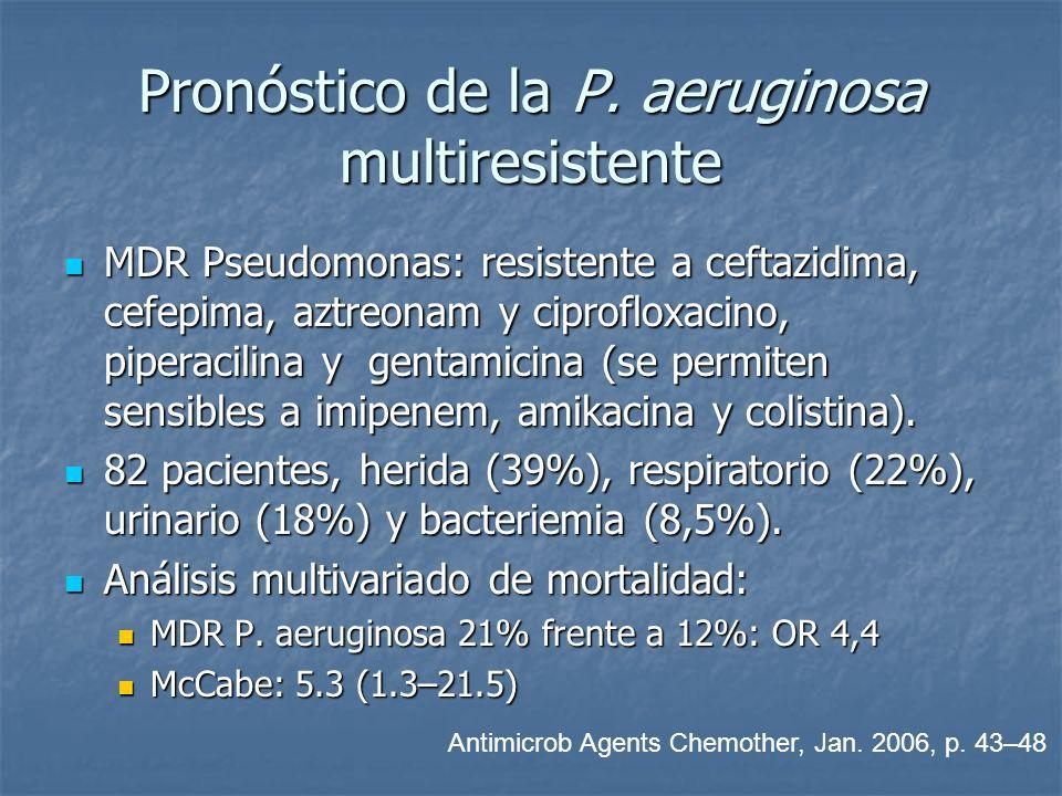 Pronóstico de la P. aeruginosa multiresistente