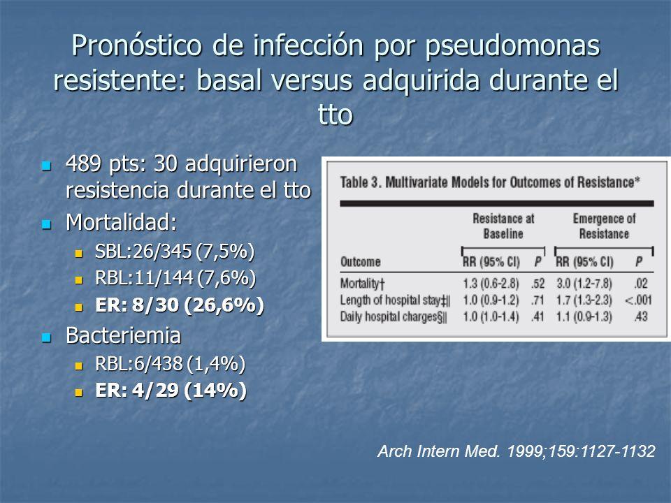 Pronóstico de infección por pseudomonas resistente: basal versus adquirida durante el tto