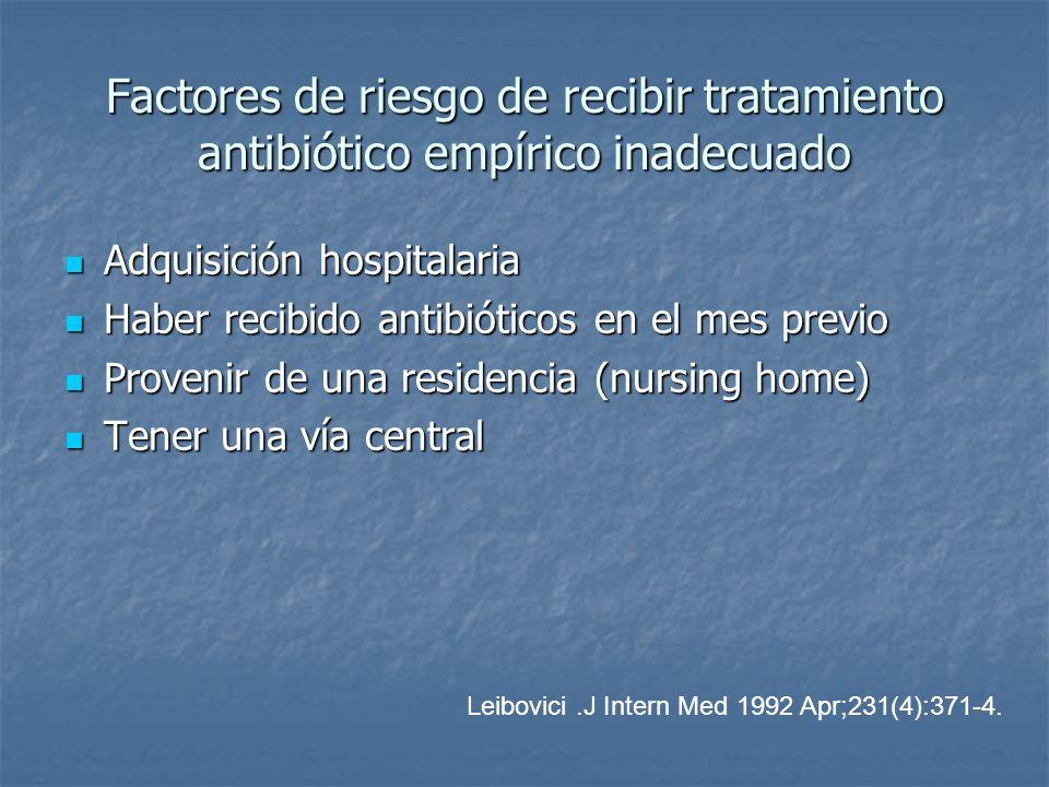 Factores de riesgo de recibir tratamiento antibiótico empírico inadecuado