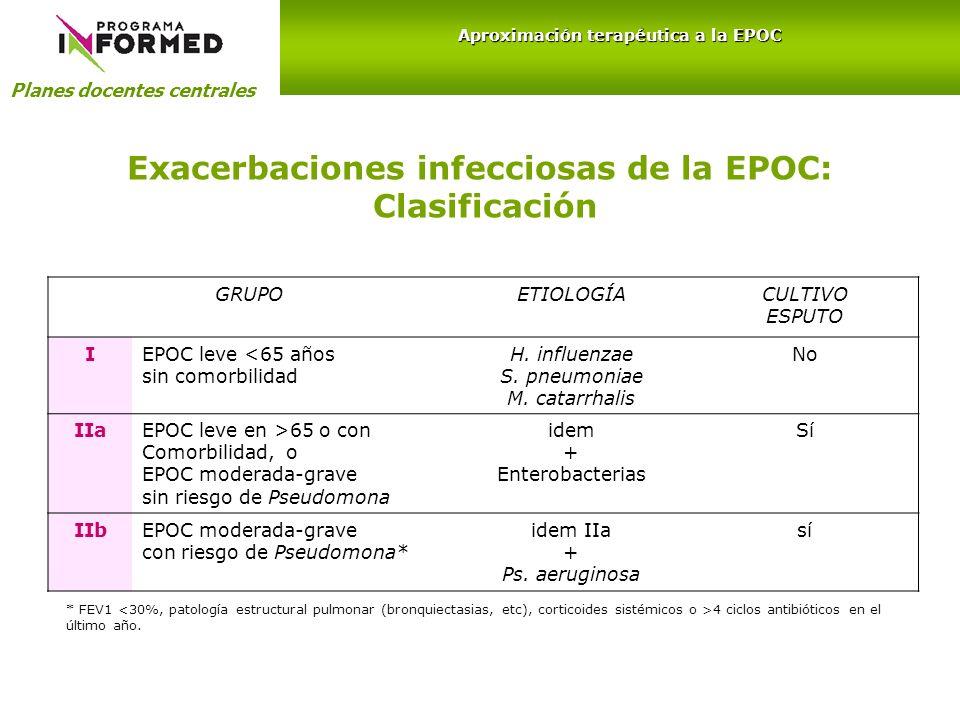 Exacerbaciones infecciosas de la EPOC: Clasificación