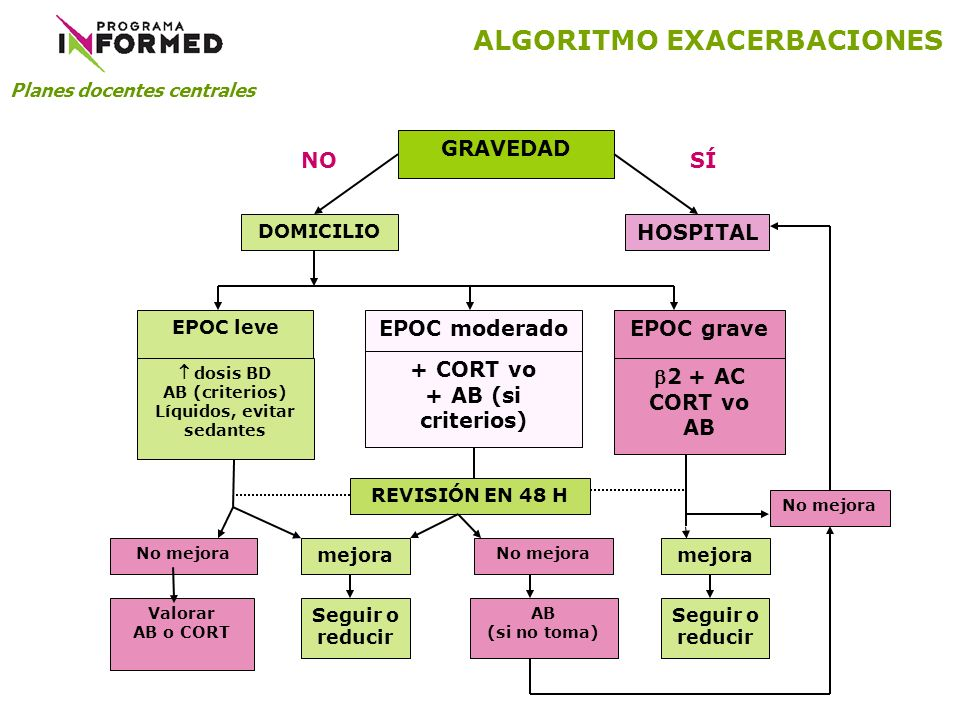 ALGORITMO EXACERBACIONES