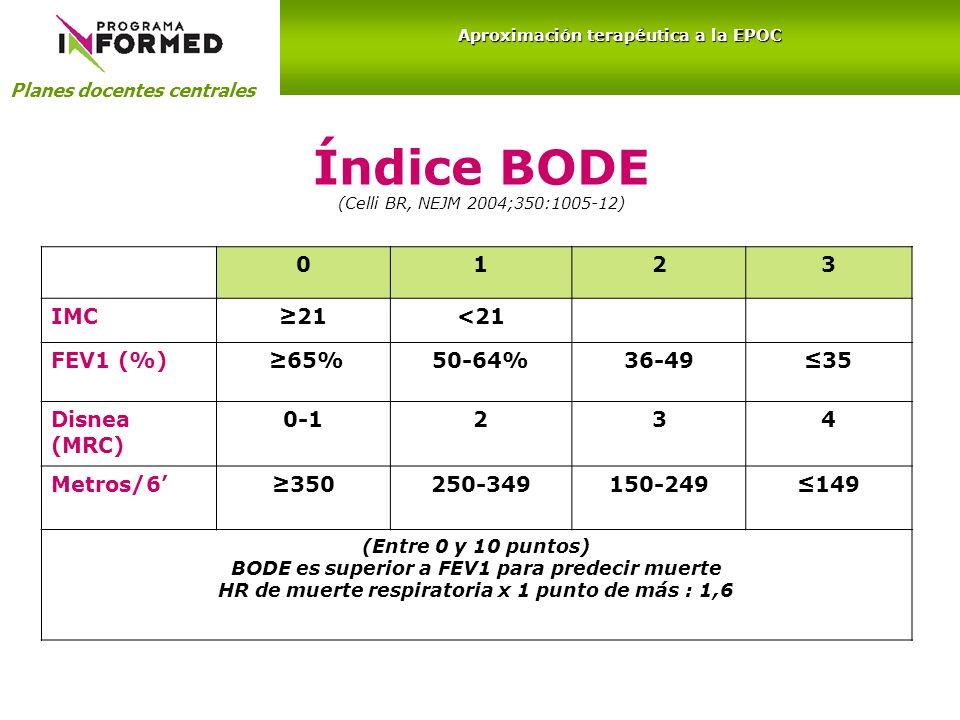 Índice BODE (Celli BR, NEJM 2004;350:1005-12)