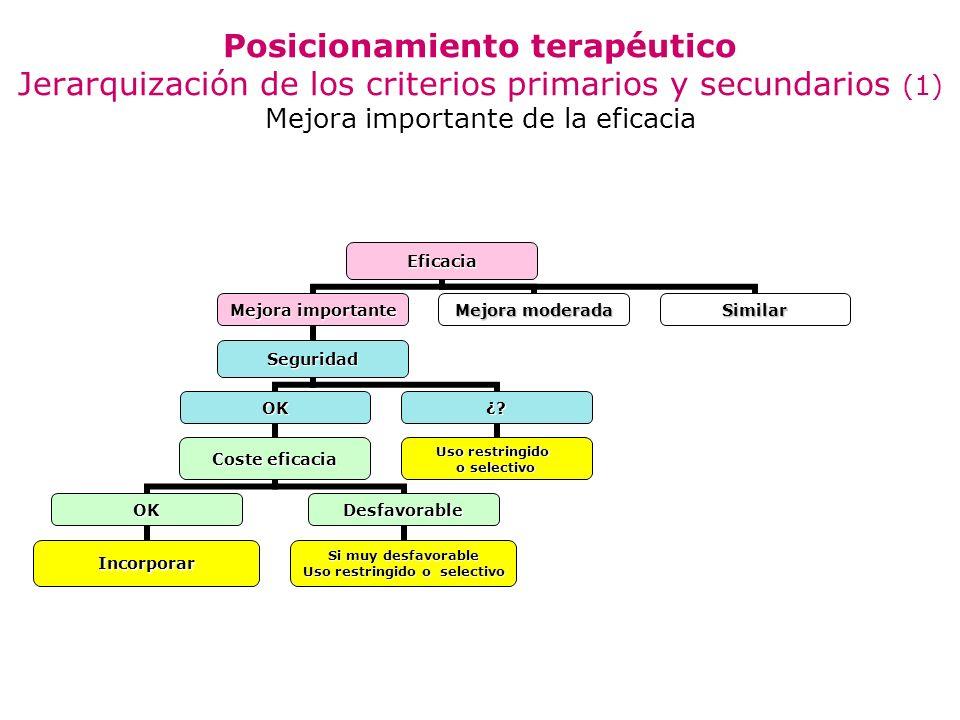 Posicionamiento terapéutico Jerarquización de los criterios primarios y secundarios (1) Mejora importante de la eficacia
