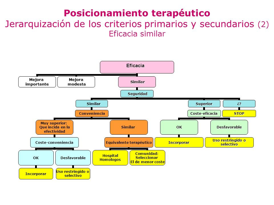 Posicionamiento terapéutico Jerarquización de los criterios primarios y secundarios (2) Eficacia similar