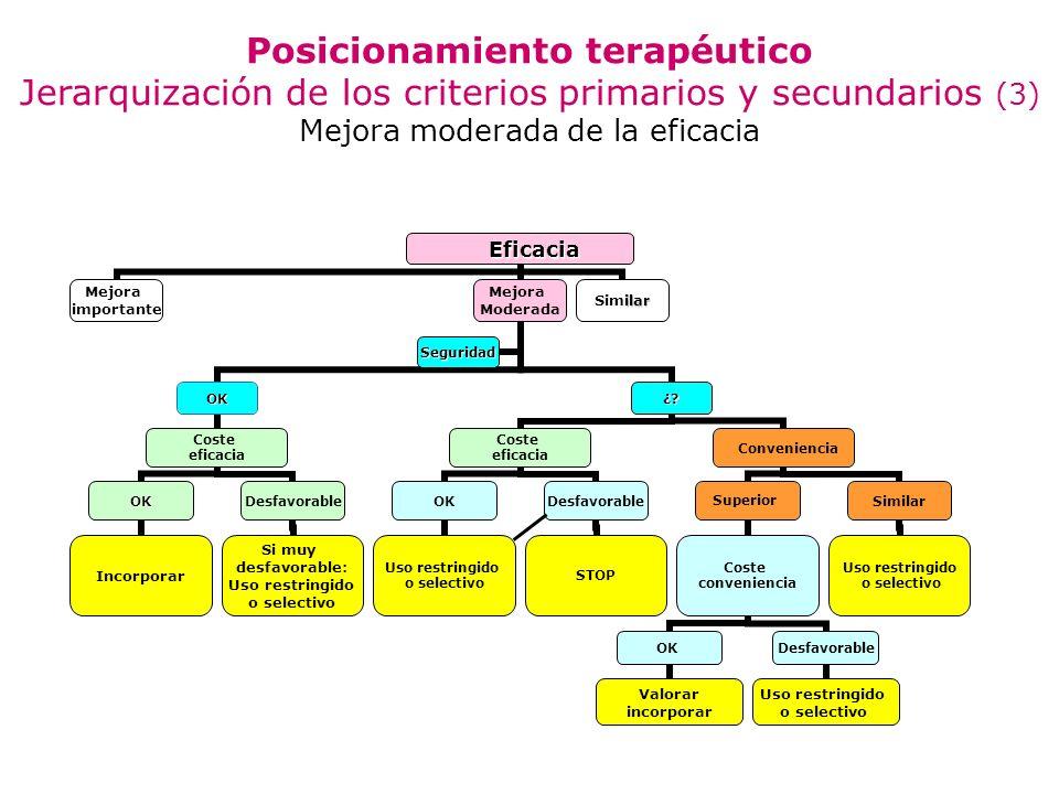 Posicionamiento terapéutico Jerarquización de los criterios primarios y secundarios (3) Mejora moderada de la eficacia