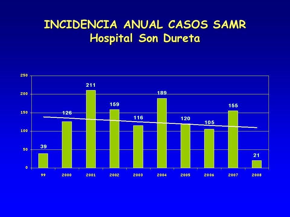 INCIDENCIA ANUAL CASOS SAMR Hospital Son Dureta