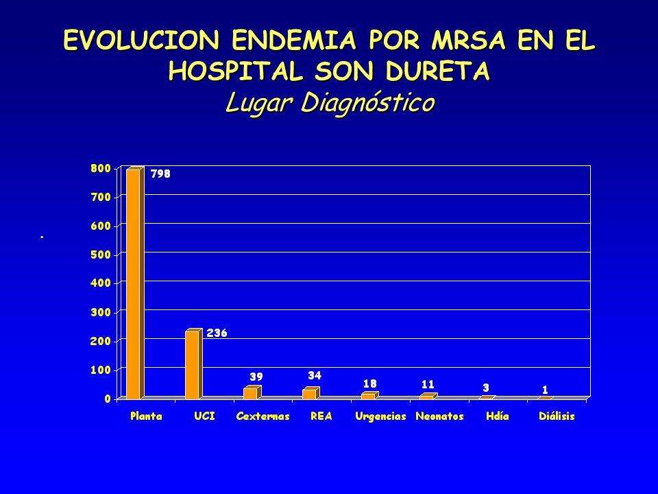 EVOLUCION ENDEMIA POR MRSA EN EL HOSPITAL SON DURETA Lugar Diagnóstico