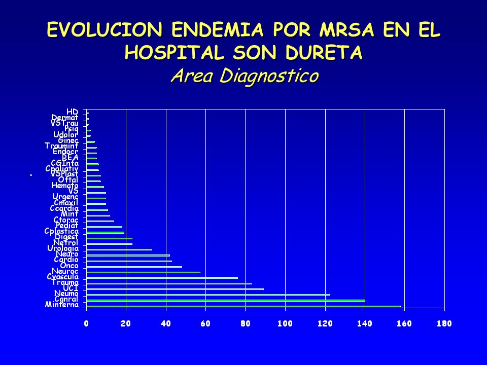 EVOLUCION ENDEMIA POR MRSA EN EL HOSPITAL SON DURETA Area Diagnostico