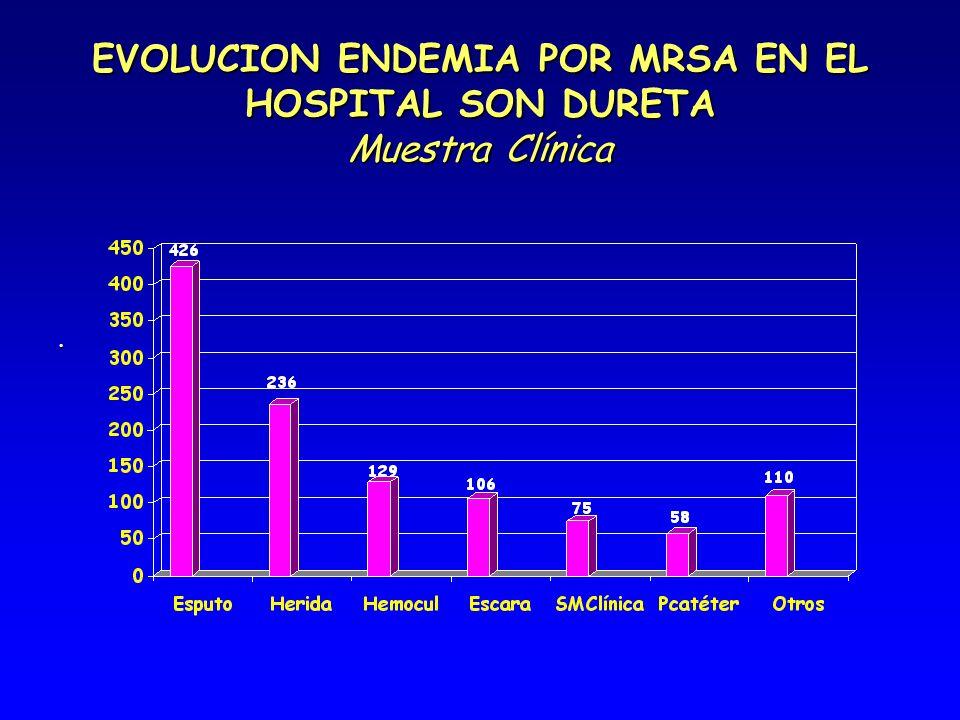 EVOLUCION ENDEMIA POR MRSA EN EL HOSPITAL SON DURETA Muestra Clínica