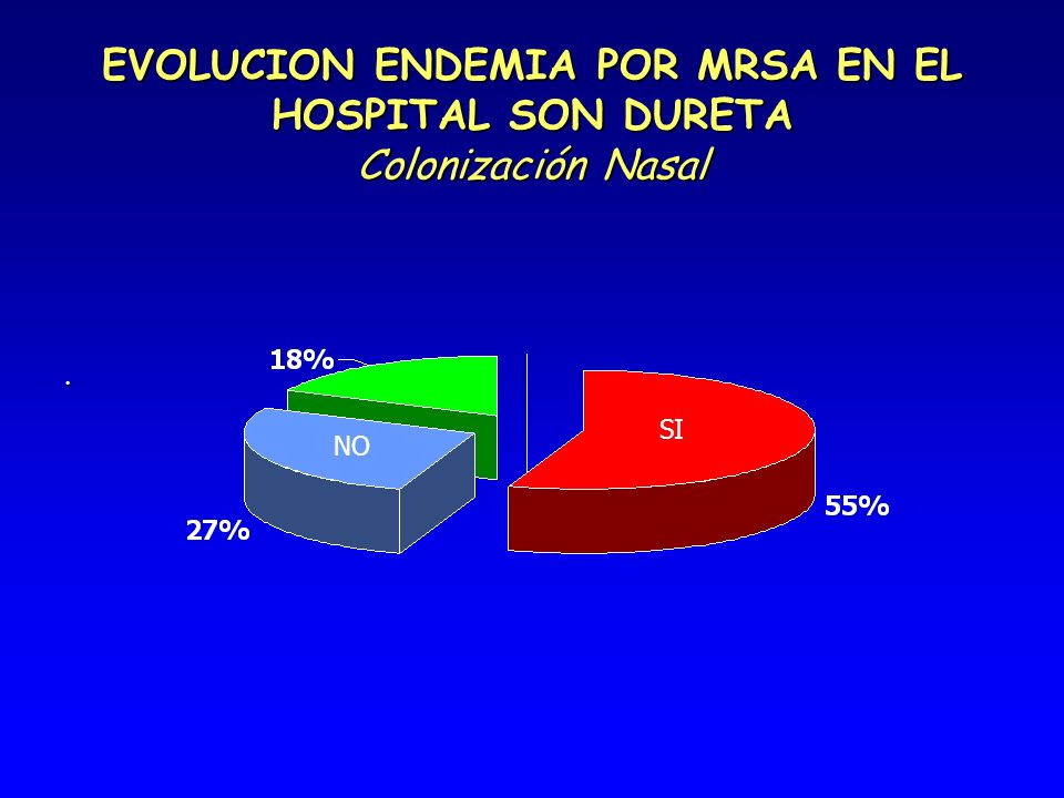 EVOLUCION ENDEMIA POR MRSA EN EL HOSPITAL SON DURETA Colonización Nasal
