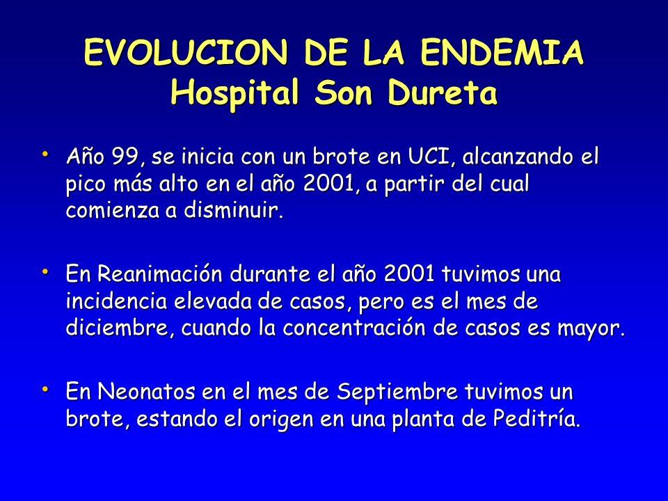 EVOLUCION DE LA ENDEMIA Hospital Son Dureta