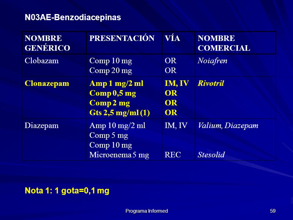 N03AE-Benzodiacepinas NOMBRE GENÉRICO PRESENTACIÓN VÍA