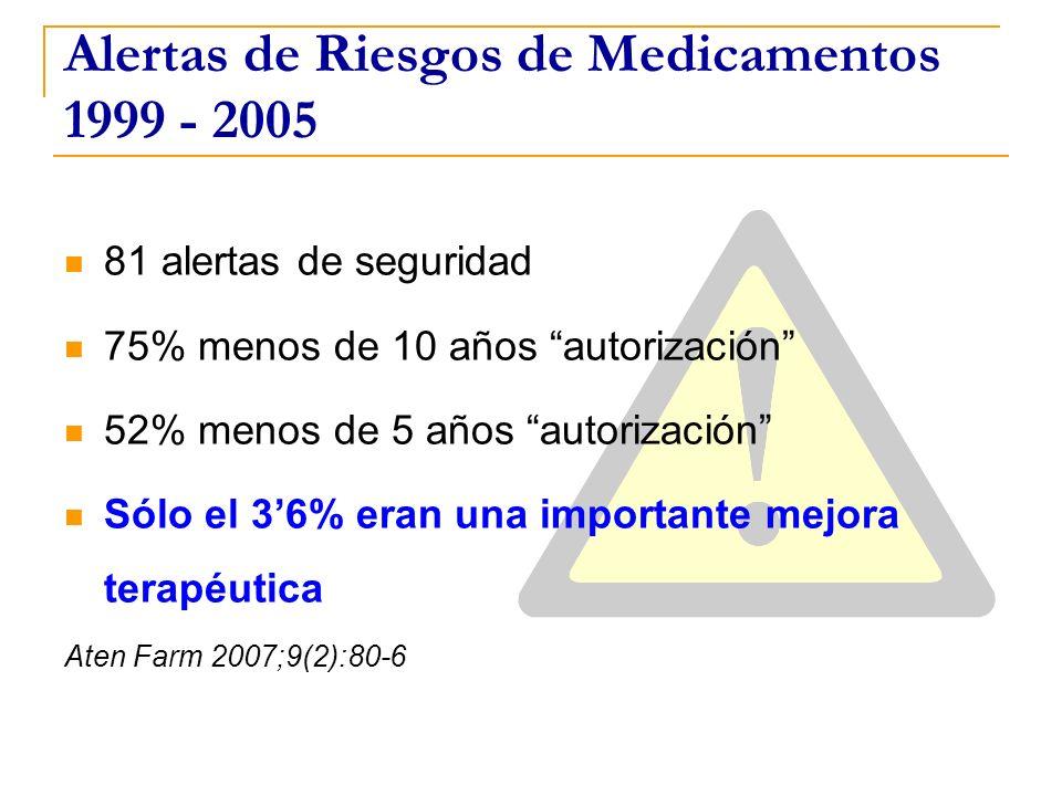 Alertas de Riesgos de Medicamentos 1999 - 2005