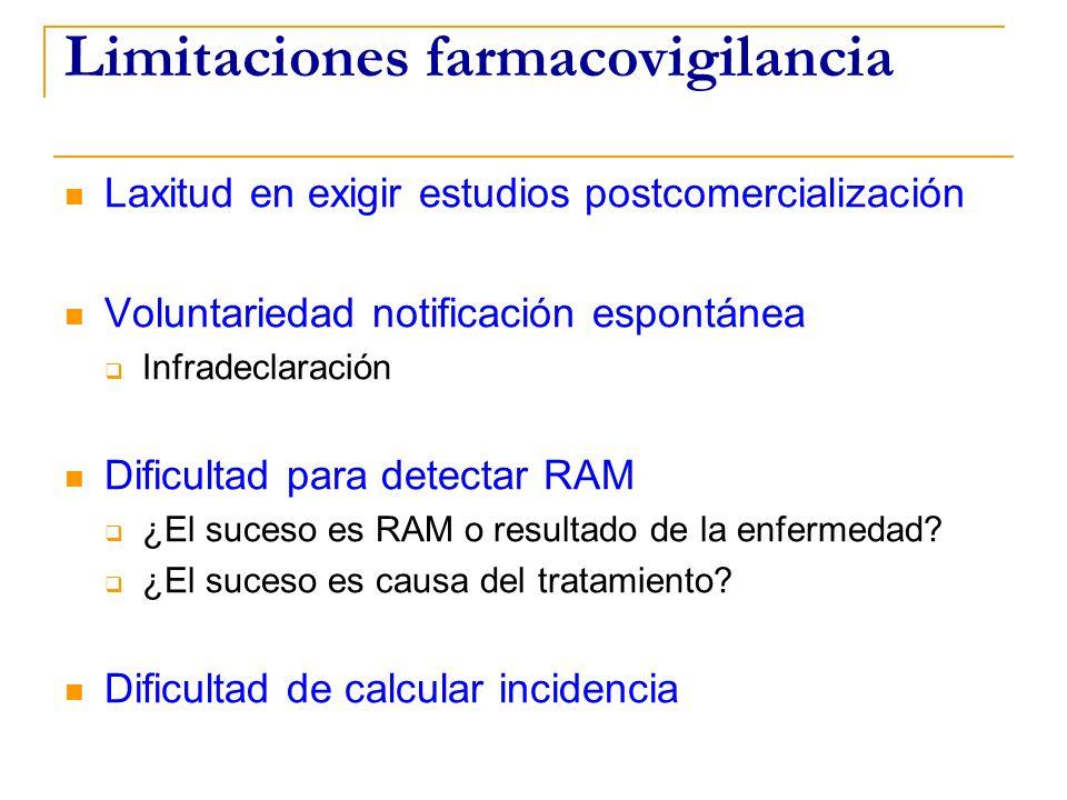 Limitaciones farmacovigilancia