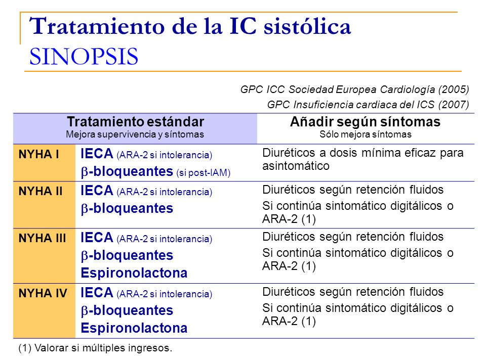 Tratamiento de la IC sistólica SINOPSIS