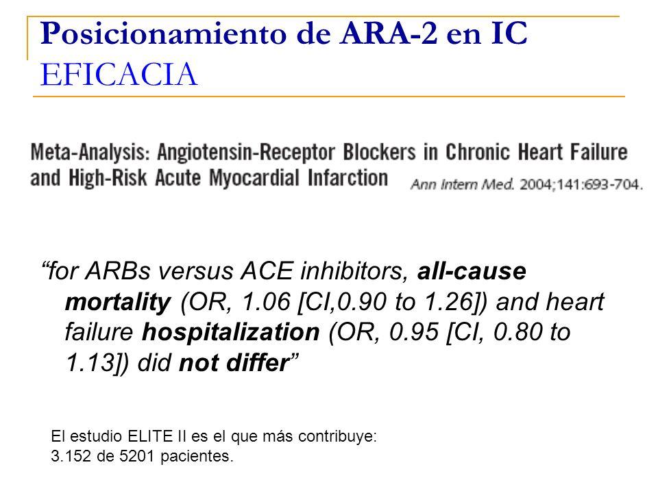 Posicionamiento de ARA-2 en IC EFICACIA