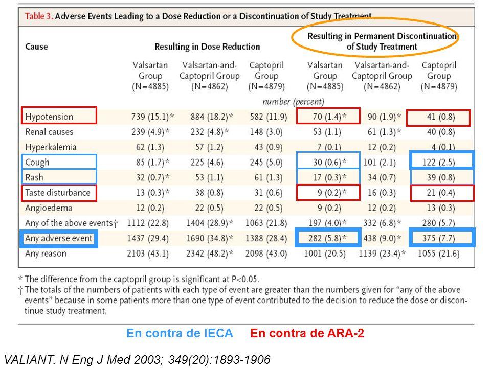 En contra de IECA En contra de ARA-2