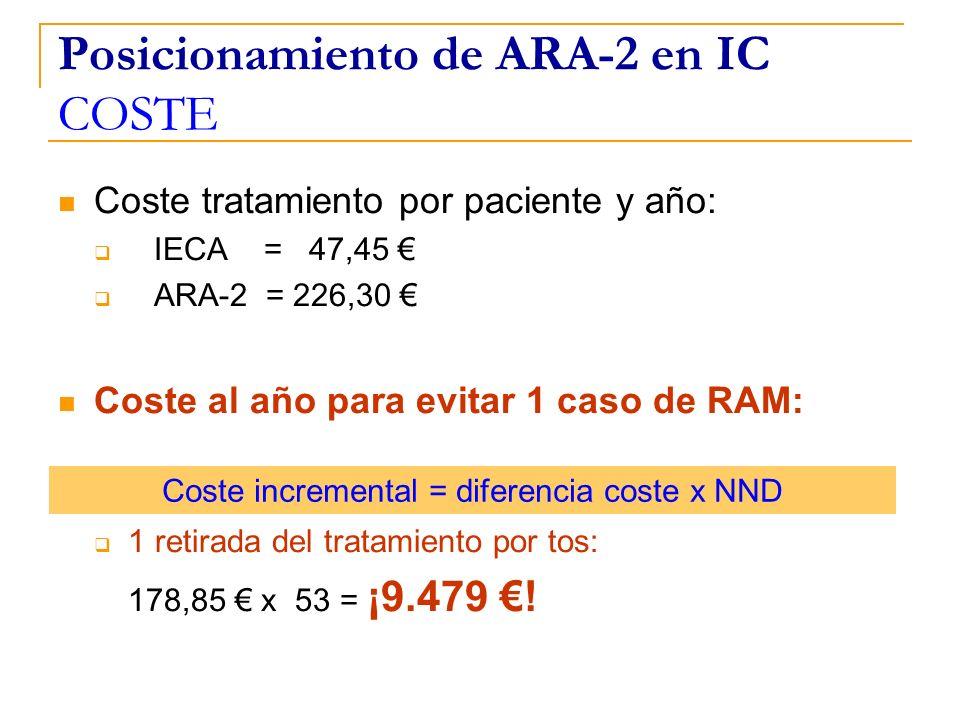 Posicionamiento de ARA-2 en IC COSTE