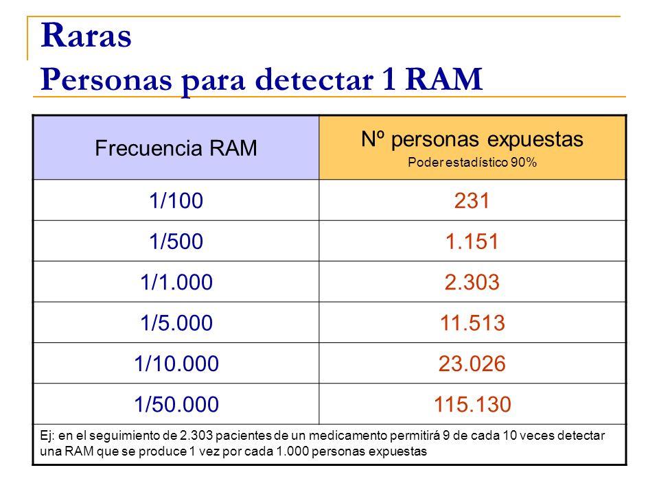 Raras Personas para detectar 1 RAM