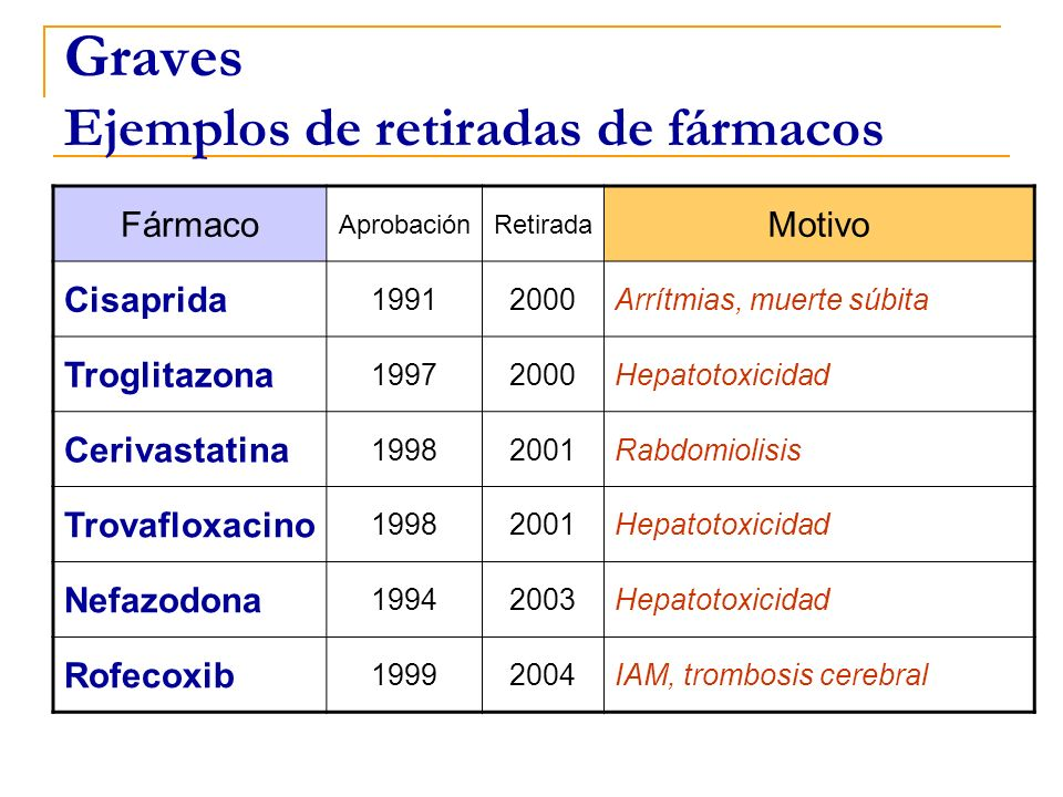 Graves Ejemplos de retiradas de fármacos