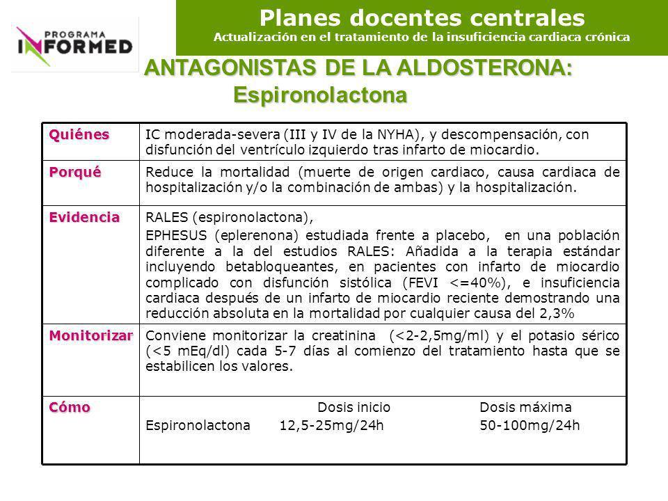 ANTAGONISTAS DE LA ALDOSTERONA: Espironolactona