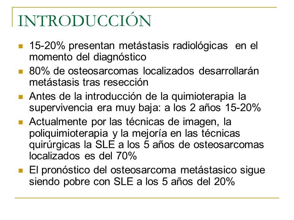 INTRODUCCIÓN 15-20% presentan metástasis radiológicas en el momento del diagnóstico.