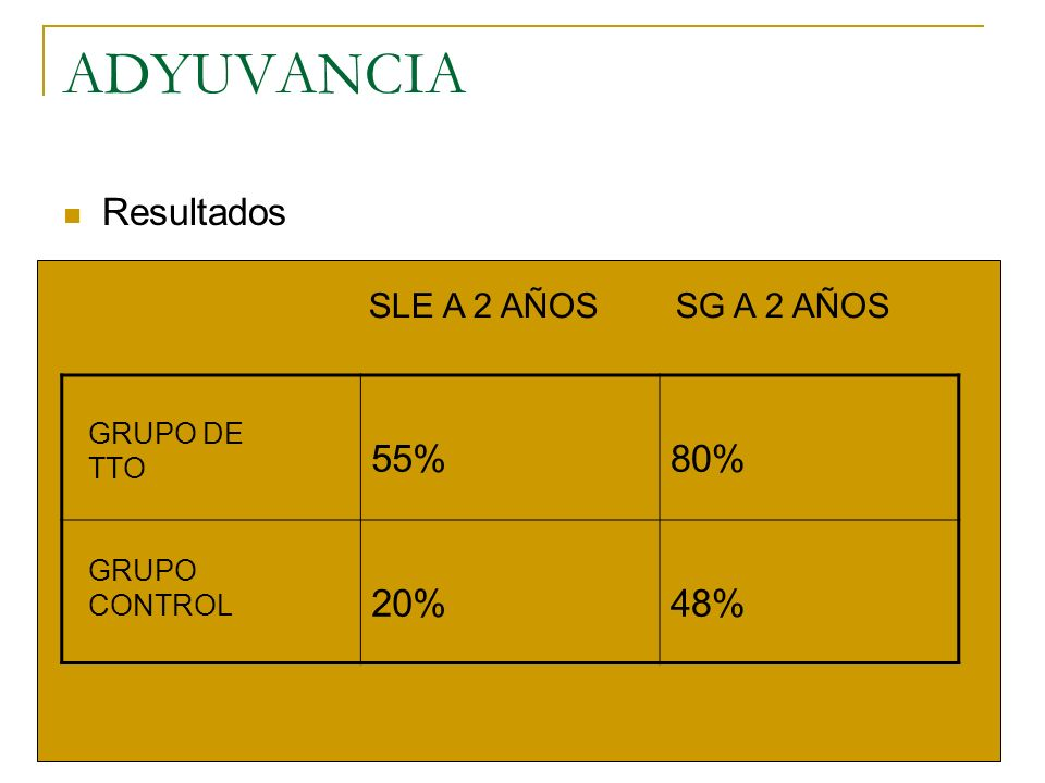 ADYUVANCIA Resultados 55% 80% 20% 48% SLE A 2 AÑOS SG A 2 AÑOS