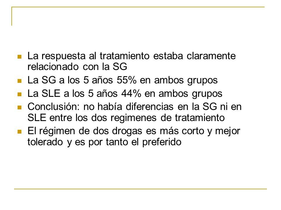 La respuesta al tratamiento estaba claramente relacionado con la SG