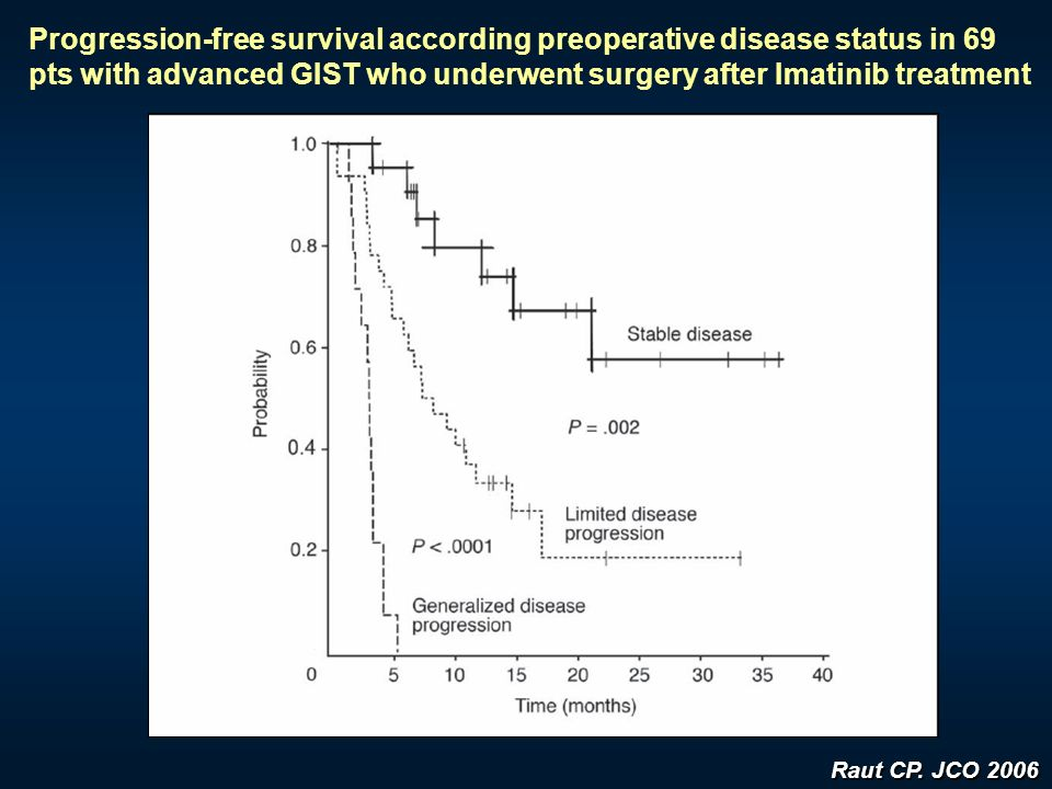 Progression-free survival according preoperative disease status in 69 pts with advanced GIST who underwent surgery after Imatinib treatment