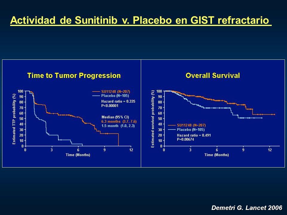 Actividad de Sunitinib v. Placebo en GIST refractario