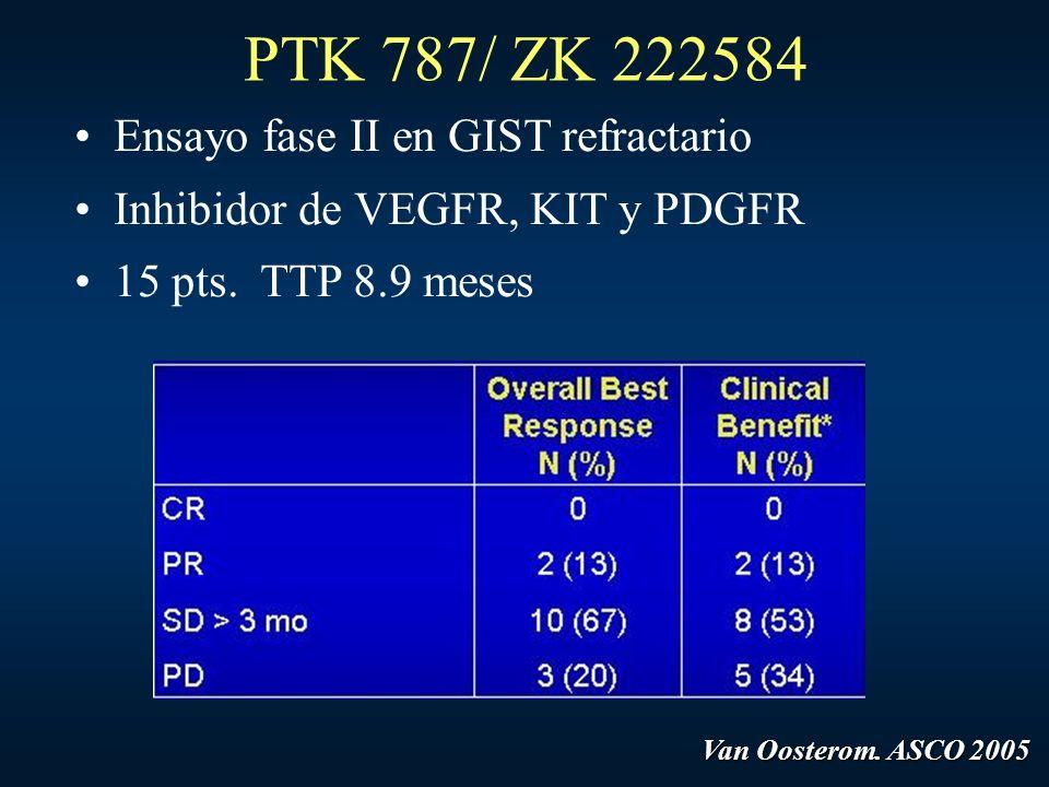 PTK 787/ ZK 222584 Ensayo fase II en GIST refractario