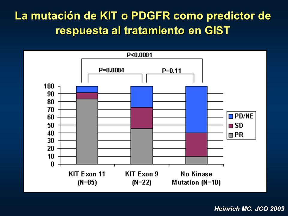 La mutación de KIT o PDGFR como predictor de respuesta al tratamiento en GIST