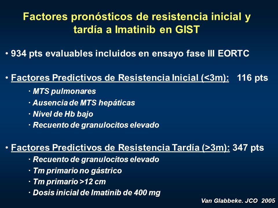 Factores pronósticos de resistencia inicial y tardía a Imatinib en GIST