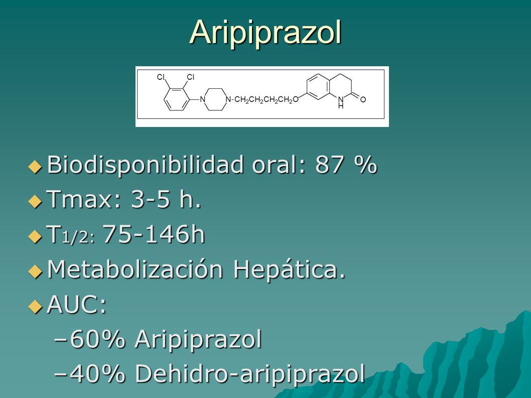 Aripiprazol Metabolización Hepática. AUC: 60% Aripiprazol
