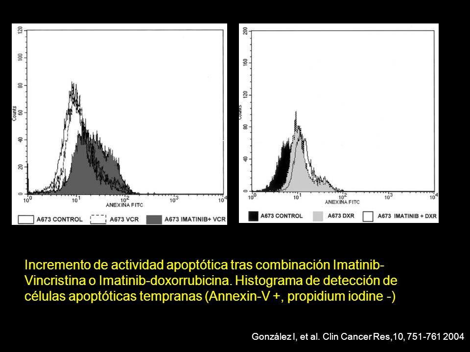 Incremento de actividad apoptótica tras combinación Imatinib-Vincristina o Imatinib-doxorrubicina. Histograma de detección de células apoptóticas tempranas (Annexin-V +, propidium iodine -)